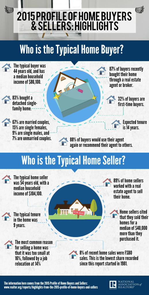 2015-profile-home-buyers-info-1000
